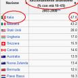 """Dati Wikipedia: il 47% degli italiani sono """"analfabeti funzionali"""" I dati combaciano con la percentuale dei voti alle europee…. Che coincidenza!!!!! INCREDIBILE (ma non troppo…) SECONDO I DATI RIPORTATI WIKIPEDIA […]"""